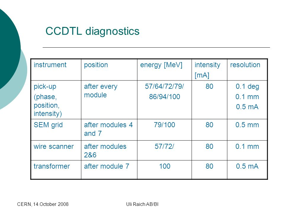 CCDTL Summary CCDTL diagnostics instrument position energy [MeV]